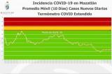 Mazatlán, con 83 casos activos de Covid en promedio desde hace 10 días