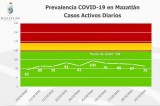 Mazatlán amanece hoy con 84 grados Covid en casos activos diarios y sigue en verde