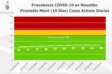 Aunque Mazatlán sube dos grados Covid, no hay señales de alarma