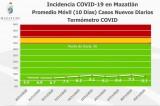 Presenta Mazatlán un descenso en casos Covid-19